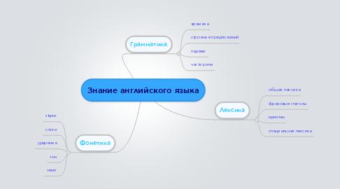 Mind Map: Знание английского языка