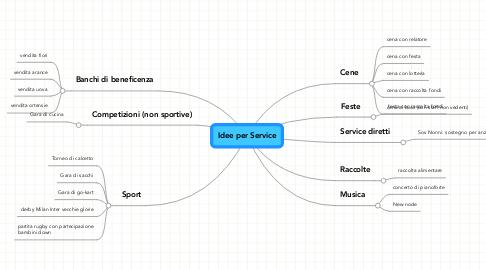Mind Map: Idee per Service