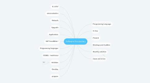 Mind Map: Software Vocabulary