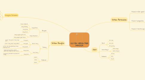 Mind Map: SISTEM GERAK PADA MANUSIA