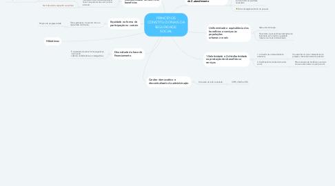 Mind Map: PRINCÍPIOS CONSTITUCIONAIS DA SEGURIDADE  SOCIAL