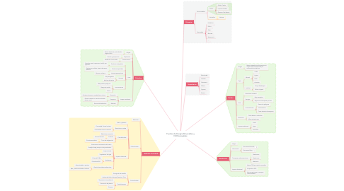 Mind Map: Fuentes de Energía Renovables y NO Renovables