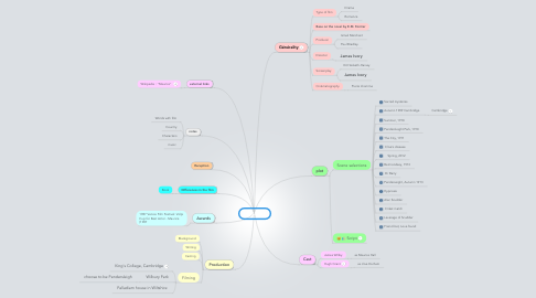 Mind Map: MAURICE