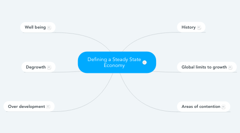 Mind Map: Defining a Steady State Economy