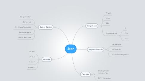 Mind Map: Jean