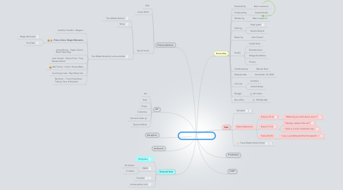 Mind Map: TWO WEEKS NOTICE