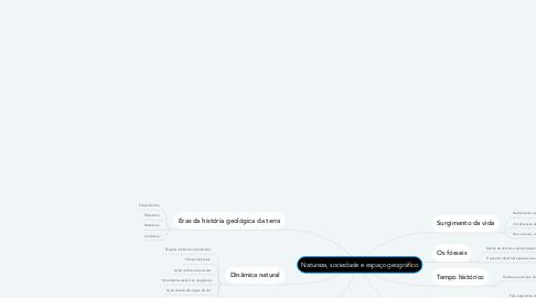 Mind Map: Natureza, sociedade e espaço geográfico