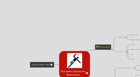 Mind Map: Acciones tácticas en Balonmano