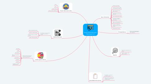 Mind Map: Cibernetica y computación