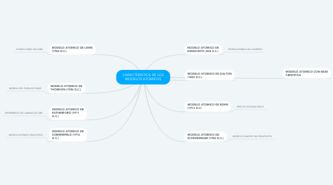 Mind Map: CARACTERISTICA DE LOS MODELOS ATOMICOS