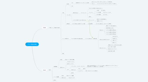 Mind Map: ブログ収益化戦略