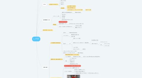 Mind Map: 09.26勉強会 20:00~23:00