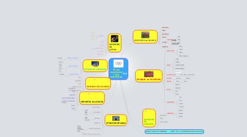 Mind Map: LASOLIMPIADASY SUSDISCIPLINAS
