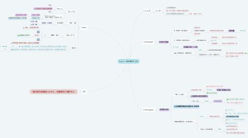Mind Map: Copy of 《魚我所欲也》孟子