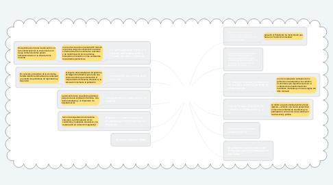 Mind Map: Hacia una evaluación de la modernización educativa    Desarrollo y resultados del ANMEBEl