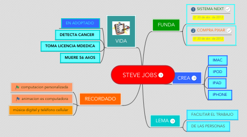 Mind Map: STEVE JOBS