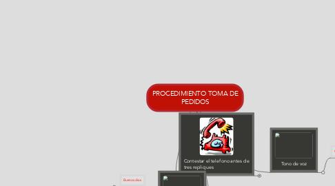 Mind Map: PROCEDIMIENTO TOMA DE PEDIDOS