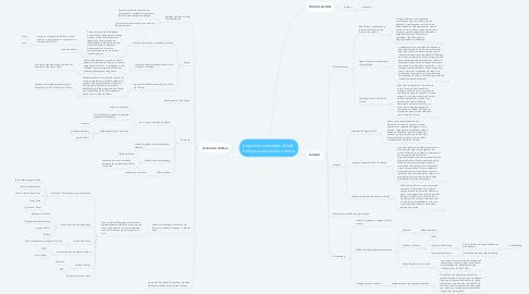 Mind Map: proposta candidato olinda- turismo e economia criativa