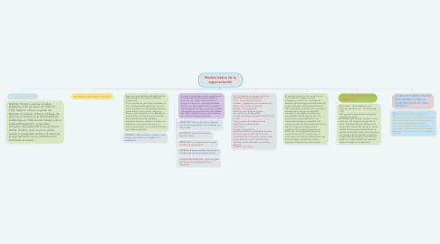 Mind Map: Modelo básico de la argumentación