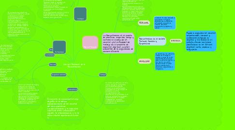 Mind Map: Ciencias Auxiliares de la Administración
