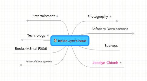 Mind Map: Inside Jym's head