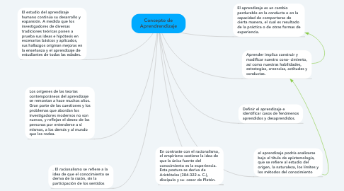 Mind Map: Concepto de Aprendrendizaje