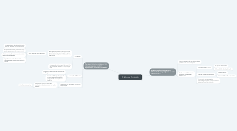 Mind Map: Análise de Conteúdo