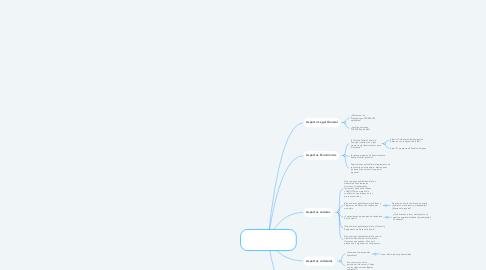 Mind Map: Proyecto de un desarrollo ecoturístico desde el marco legal