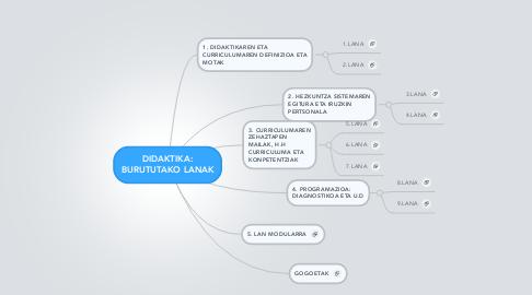 Mind Map: DIDAKTIKA: BURUTUTAKO LANAK