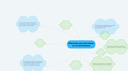 Mind Map: Elementos que intervienen en el conocimiento