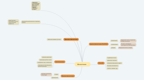 Mind Map: Фонастения