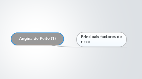 Mind Map: Angina de Peito (1)