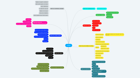 Mind Map: Arbeid