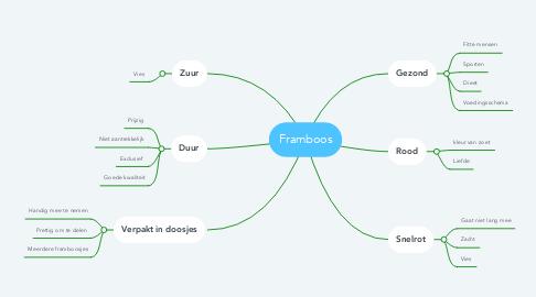 Mind Map: Framboos
