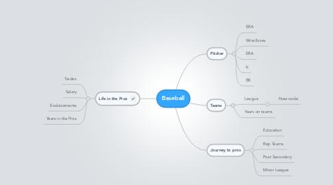 Mind Map: Baseball