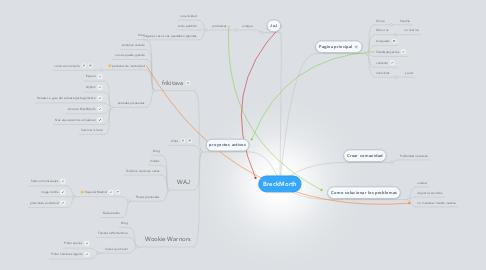 Mind Map: BreckMorth