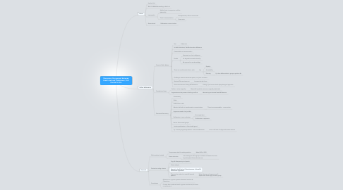Mind Map: Democracy & argument between Israeli Jews and Palestinians, Prof Donald G. Ellis