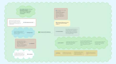 Mind Map: CIVILIZACIÓN GRIEGA