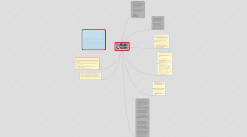 Mind Map: SEJARAH PANCASILA