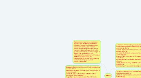 Mind Map: ismos