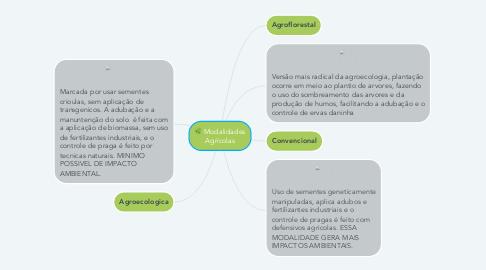 Mind Map: Modalidades Agrícolas