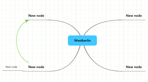 Mind Map: Westberlin