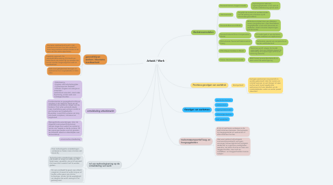 Mind Map: Arbeid / Werk