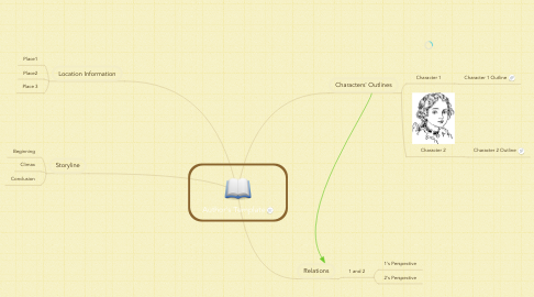 Mind Map: Author's Template