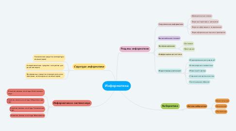 Mind Map: Информатика