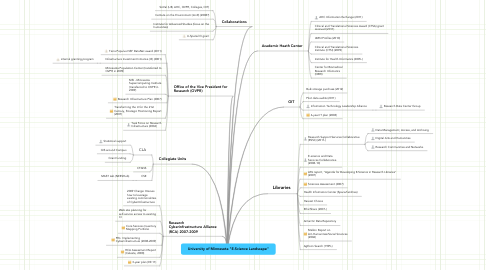 "Mind Map: University of Minnesota ""E-Science Landscape"""