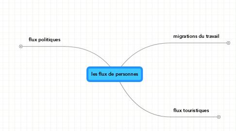 Mind Map: les flux de personnes