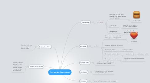 Mind Map: Formação de palavras