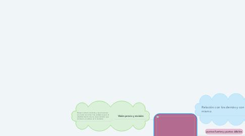 Mind Map: CONTROL DE LA CONDUCTA Y CONTROL DE LAS EMOCIONES