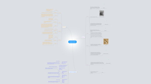 Mind Map: Hamlet Act III
